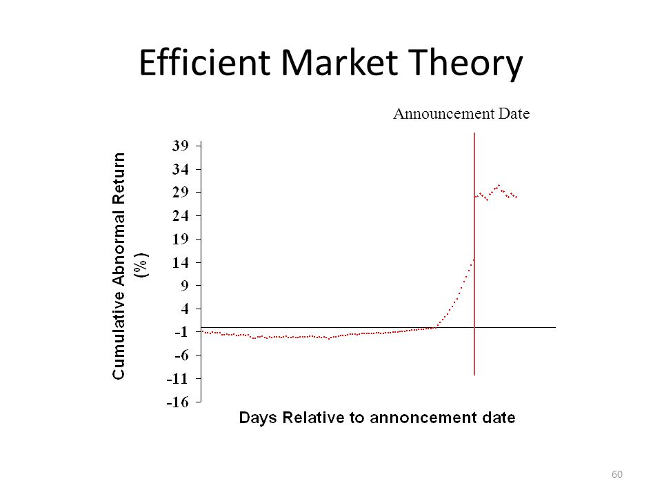 Efficient Market Theory Announcement Date 60