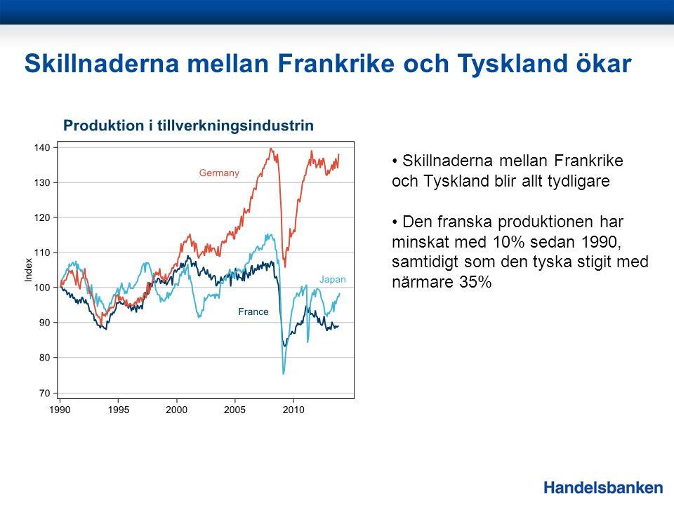 Skillnaderna mellan Frankrike och Tyskland ökar Skillnaderna mellan Frankrike och Tyskland blir allt tydligare Den franska produktionen har minskat me
