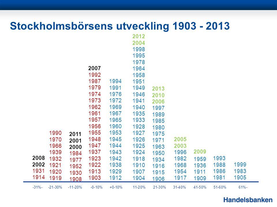 -31%--21-30%-11-20%-0-10%+0-10%11-20%21-30%31-40%41-50%51-60%61%- 2012 2004 1998 1995 1978 1964 1958 1951 1949 1946 1941 1940 1935 1933 1928 1927 1926