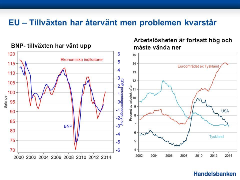 EU – Tillväxten har återvänt men problemen kvarstår Arbetslösheten är fortsatt hög och måste vända ner BNP- tillväxten har vänt upp