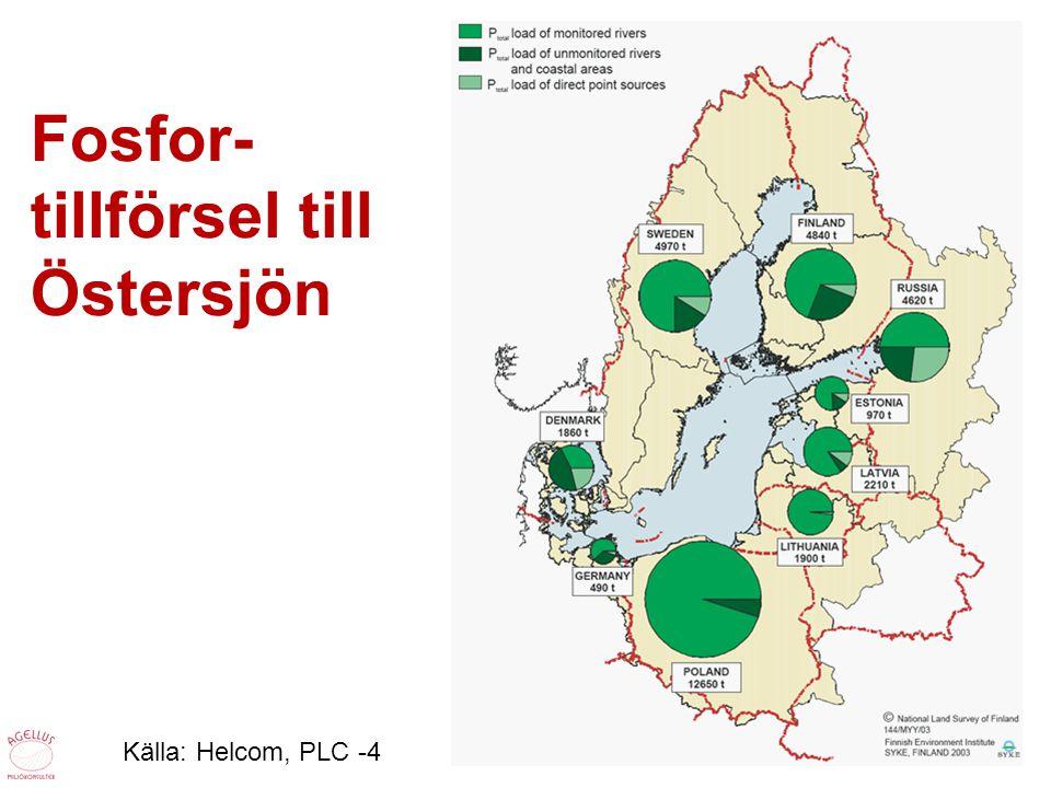 Fosfor- tillförsel till Östersjön Källa: Helcom, PLC -4