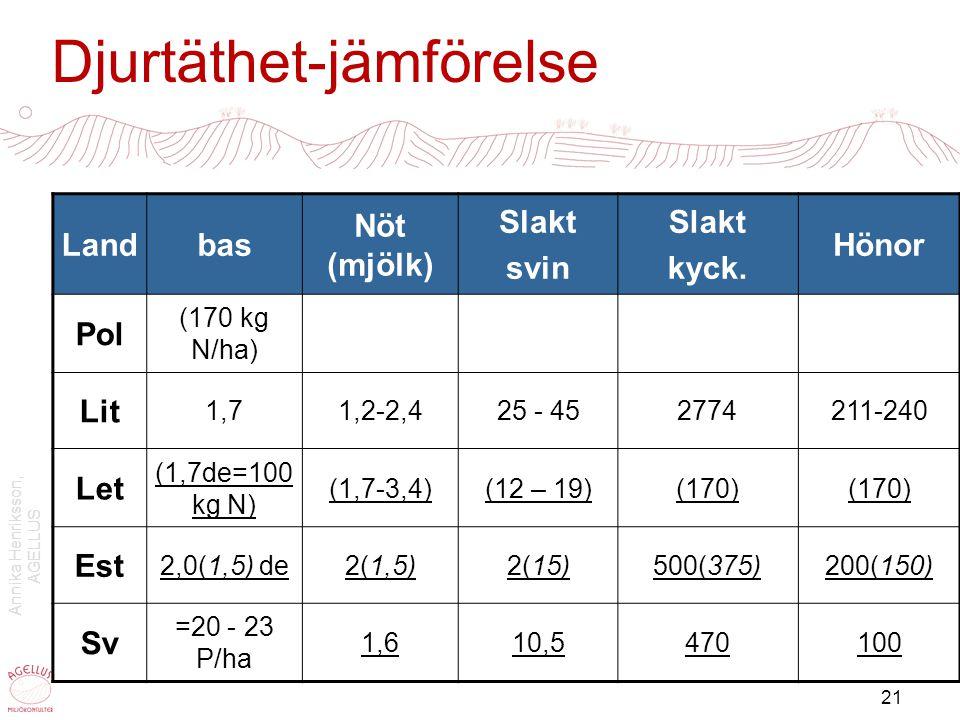Annika Henriksson, AGELLUS 22 Lagringskapacitet LandKapacitet, mmDrivkraft S 6(8)-10 mdr.Lagkrav Pol 4(6) mdr; flytg + urin (all gödsel) På tät platta; fastgödsel (ytterligare) Lagkrav Lit tillräcklig GAP rek 6 mdr bidrag Let Fastg 6 mdr, flytg + urin 7 mdrlagkrav Est 8 mdr, allt täcktLagkrav