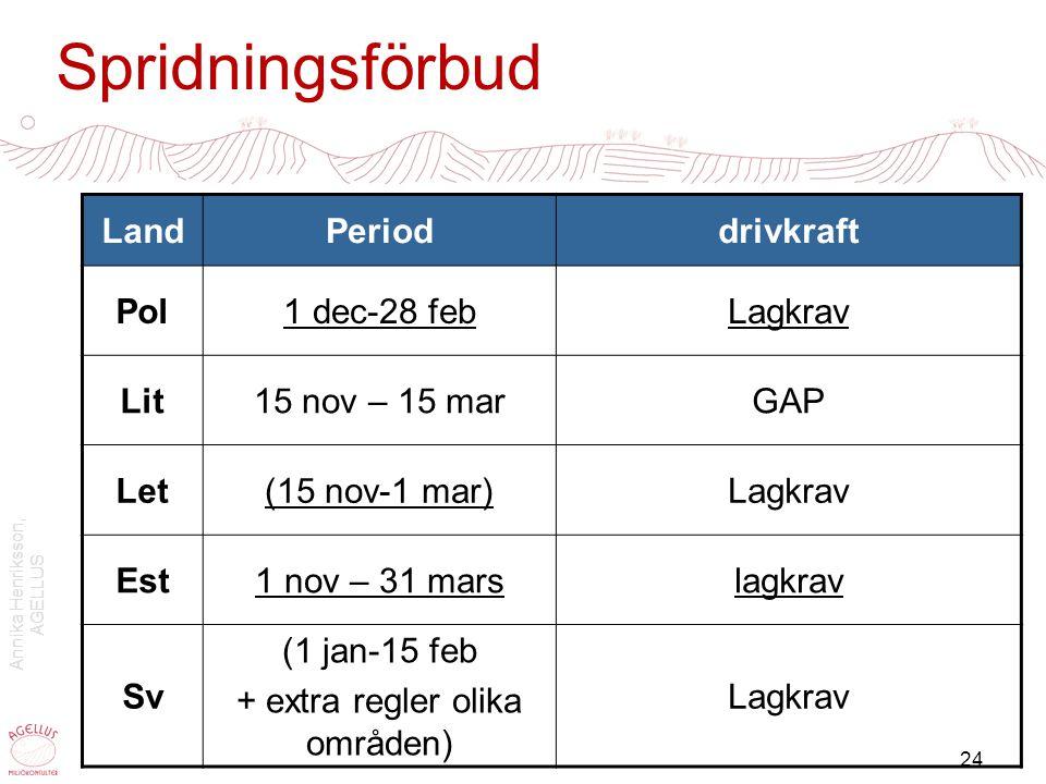 Annika Henriksson, AGELLUS 24 Spridningsförbud LandPerioddrivkraft Pol1 dec-28 febLagkrav Lit15 nov – 15 marGAP Let(15 nov-1 mar)Lagkrav Est1 nov – 31