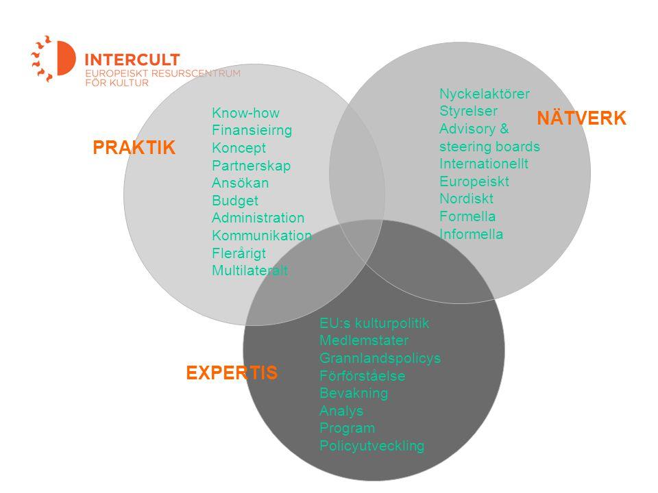 Kortkurs EU och Finansiering 3 EXPERTIS NÄTVERK PRAKTIK Know-how Finansieirng Koncept Partnerskap Ansökan Budget Administration Kommunikation Flerårig