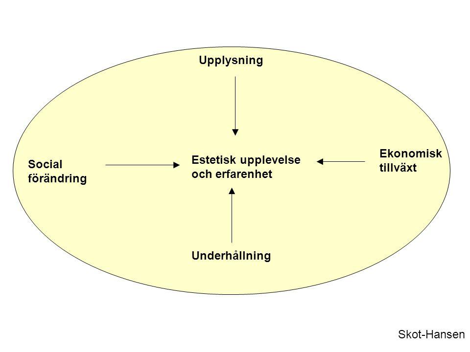Estetisk upplevelse och erfarenhet Upplysning Ekonomisk tillväxt Underhållning Social förändring Skot-Hansen