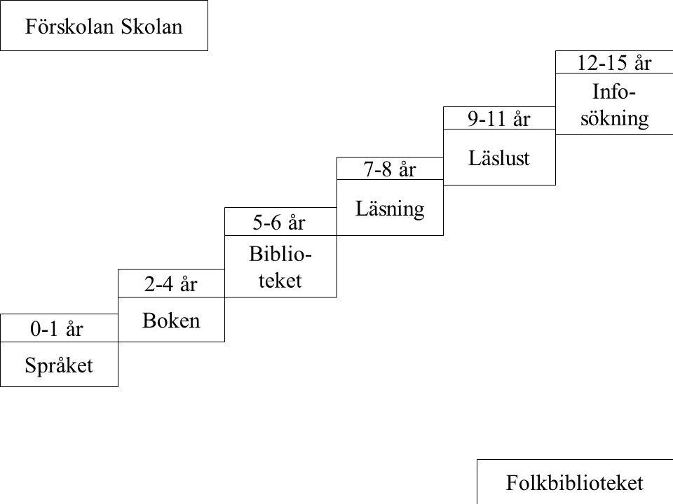 Språket Boken Biblio- teket Läsning Läslust Info- sökning 0-1 år 2-4 år 5-6 år 7-8 år 9-11 år 12-15 år Folkbiblioteket Förskolan Skolan