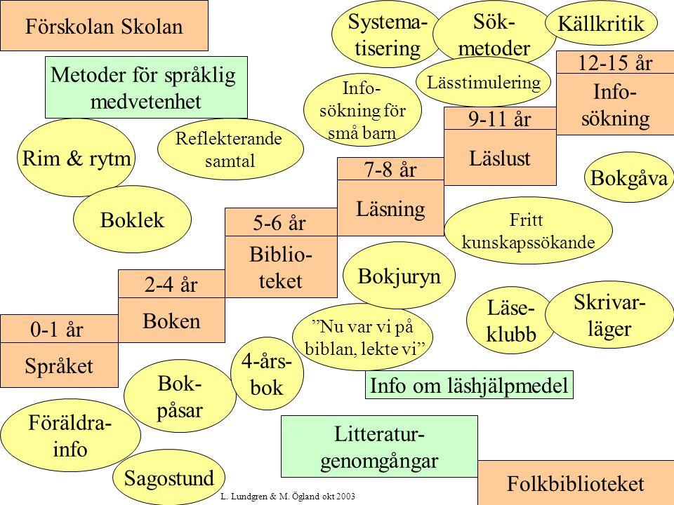 Språket Boken Biblio- teket Läsning Läslust Info- sökning 0-1 år 2-4 år 5-6 år 7-8 år 9-11 år 12-15 år Folkbiblioteket Förskolan Skolan Läse- klubb Skrivar- läger Föräldra- info Systema- tisering Sök- metoder Källkritik Info om läshjälpmedel Litteratur- genomgångar Metoder för språklig medvetenhet Rim & rytm Nu var vi på biblan, lekte vi Boklek Bokjuryn Lässtimulering Bok- påsar 4-års- bok Sagostund Fritt kunskapssökande Bokgåva Info- sökning för små barn Reflekterande samtal L.
