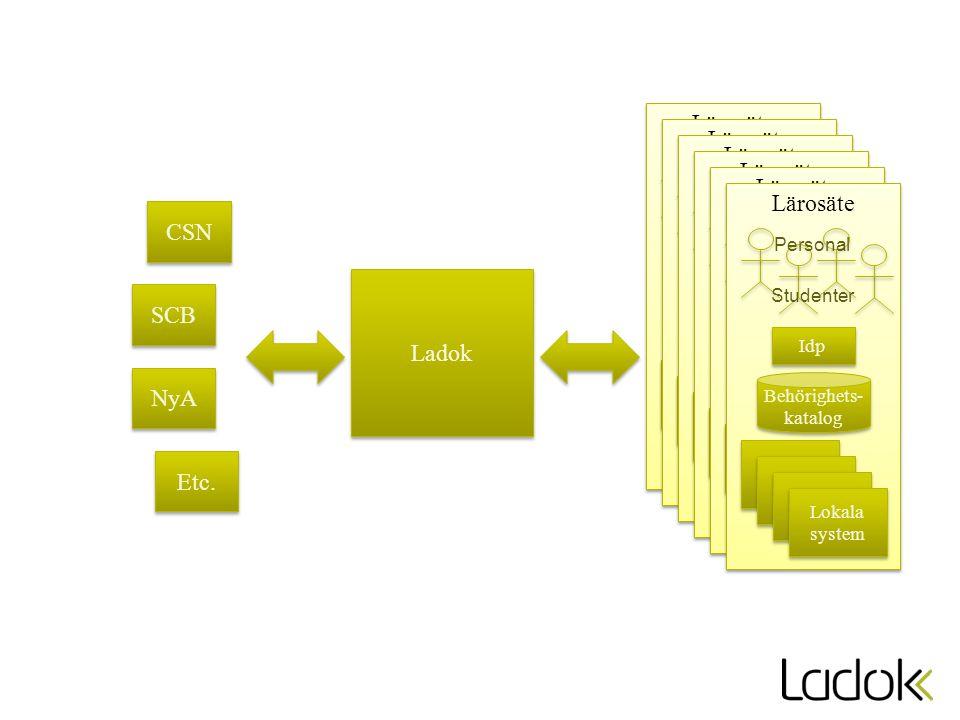 Ladok Lärosäte Lokala system Behörighets- katalog Idp Personal Studenter CSN SCB NyA Etc.