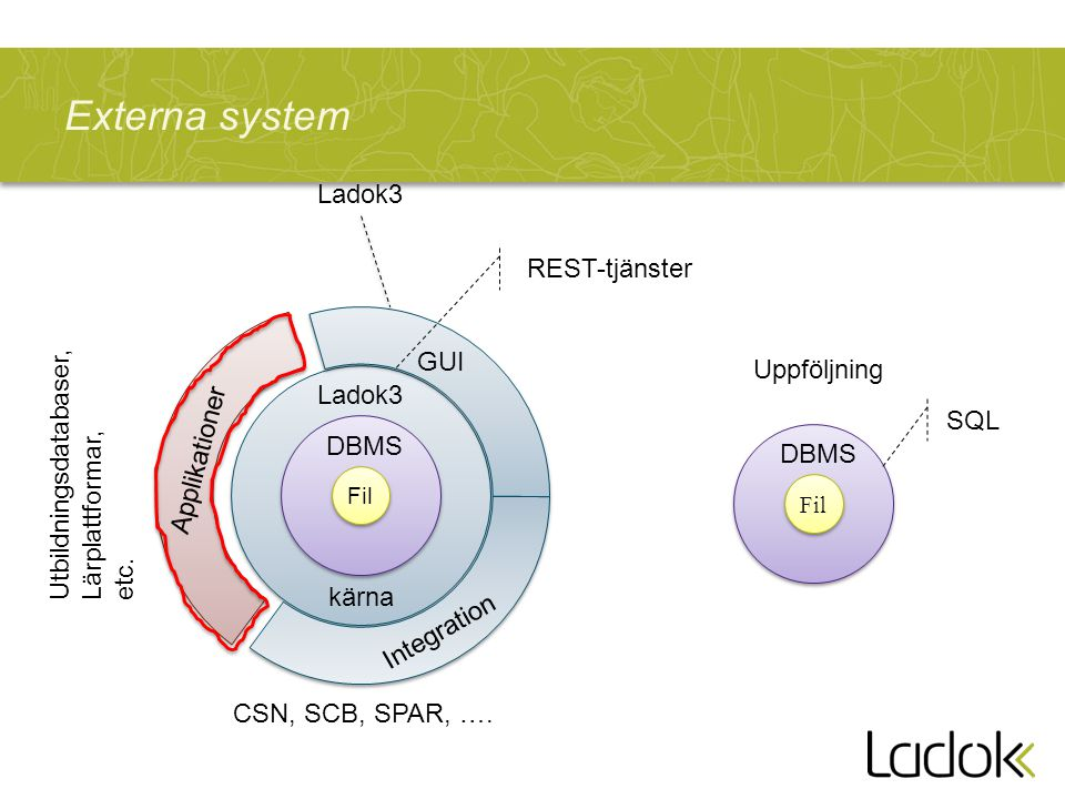 Fil DBMS Ladok3 GUI Applikationer Integration CSN, SCB, SPAR, ….