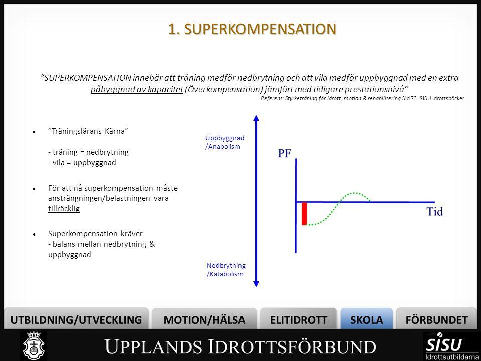 """1. SUPERKOMPENSATION """"SUPERKOMPENSATION innebär att träning medför nedbrytning och att vila medför uppbyggnad med en extra påbyggnad av kapacitet (Öve"""