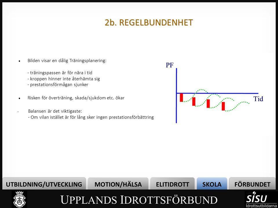 2b. REGELBUNDENHET Bilden visar en dålig Träningsplanering: - träningspassen är för nära i tid - kroppen hinner inte återhämta sig - prestationsförmåg
