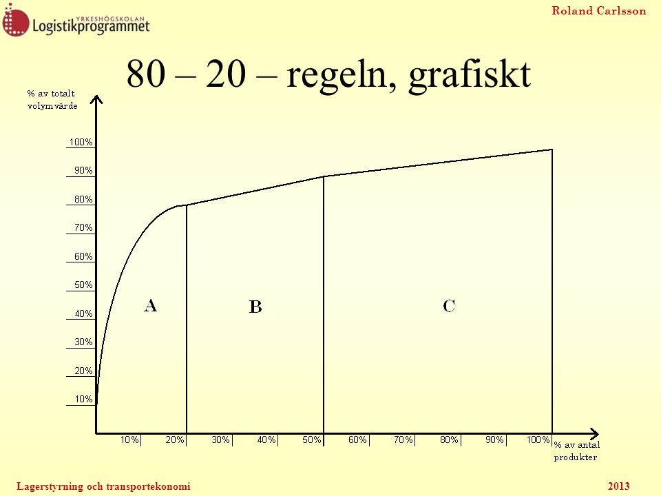 Roland Carlsson Lagerstyrning och transportekonomi2013 80 – 20 – regeln, grafiskt