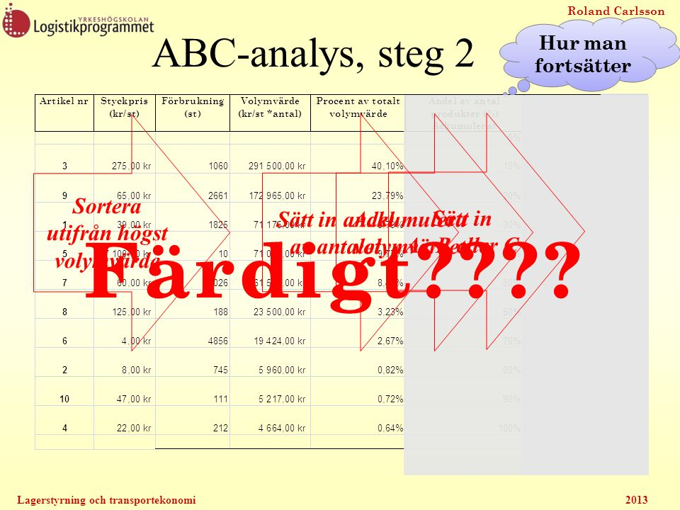 Roland Carlsson Lagerstyrning och transportekonomi2013 ABC-analys, steg 2 Hur man fortsätter Sortera utifrån högst volymvärde Sätt in andel av antalet
