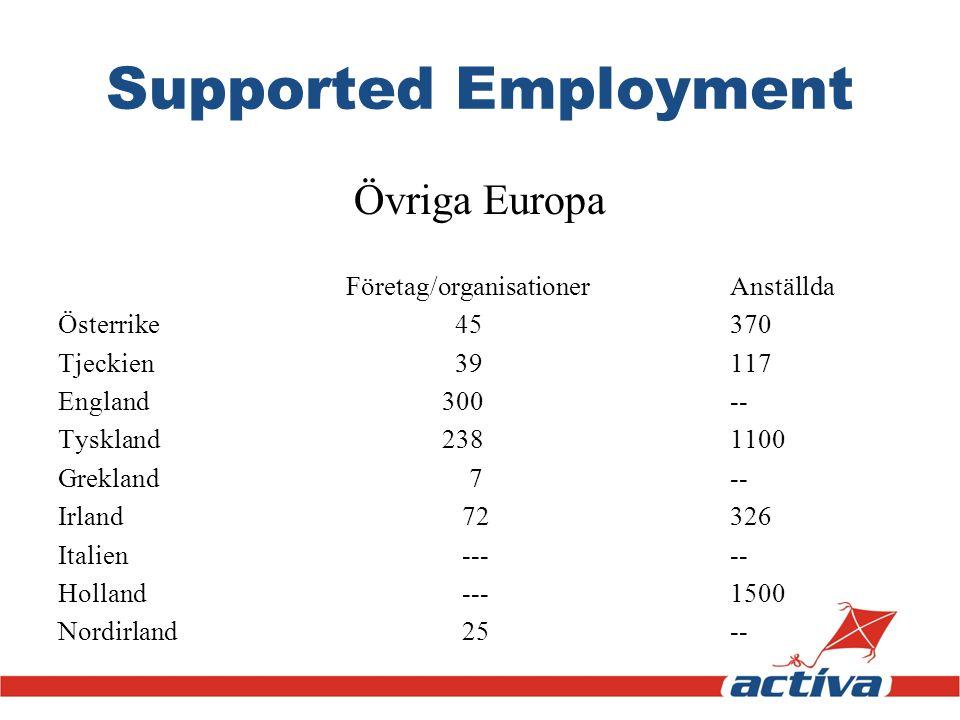 Supported Employment Övriga Europa Företag/organisationerAnställda Österrike 45370 Tjeckien 39117 England300-- Tyskland2381100 Grekland 7-- Irland 723