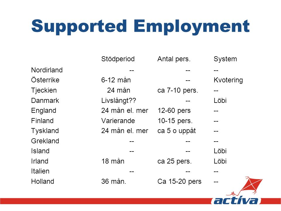 Supported Employment StödperiodAntal pers.System Nordirland------ Österrike6-12 mån--Kvotering Tjeckien 24 månca 7-10 pers.-- DanmarkLivslångt??--Löbi