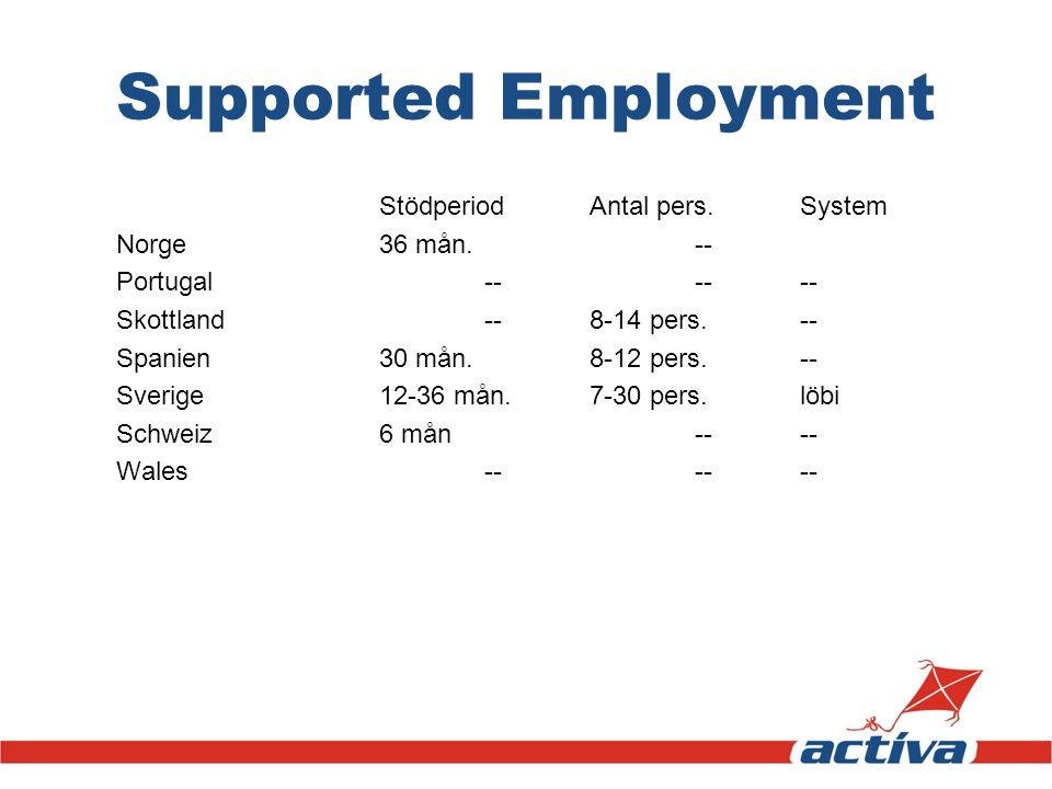 Supported Employment StödperiodAntal pers.System Norge36 mån.-- Portugal------ Skottland--8-14 pers.-- Spanien30 mån.8-12 pers.-- Sverige12-36 mån.7-3