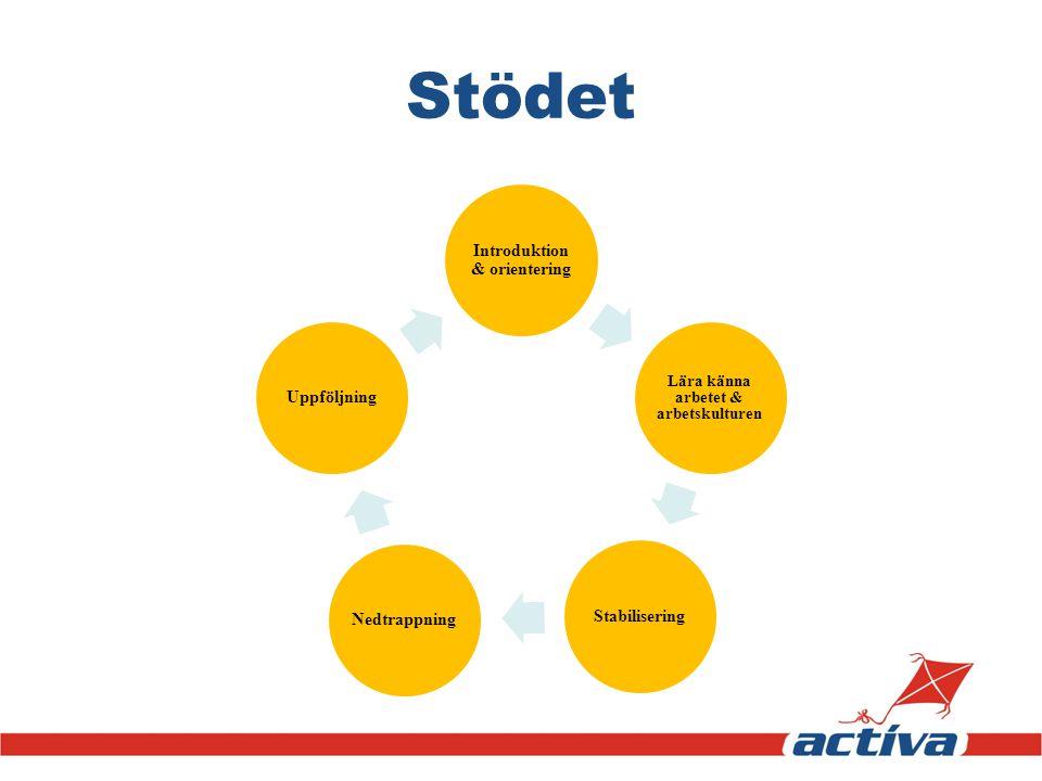 Stödet Introduktion & orientering Lära känna arbetet & arbetskulturen StabiliseringNedtrappning Uppföljning