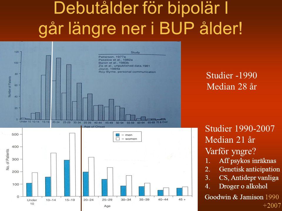 Debutålder för bipolär I går längre ner i BUP ålder! Goodwin & Jamison 1990 +2007 Studier -1990 Median 28 år Studier 1990-2007 Median 21 år Varför yng
