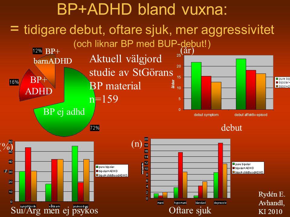 BP+ADHD bland vuxna: = tidigare debut, oftare sjuk, mer aggressivitet (och liknar BP med BUP-debut!) BP ej adhd BP+ ADHD BP+ barnADHD debut Sui/Arg me