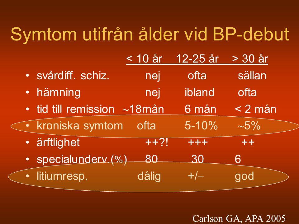 Symtom utifrån ålder vid BP-debut 30 år svårdiff. schiz. nej ofta sällan hämning nej ibland ofta tid till remission  18mån 6 mån< 2 mån kroniska symt