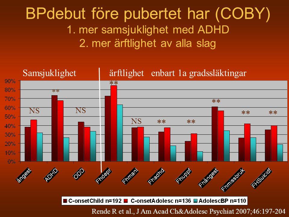 BPdebut före pubertet har (COBY) 1. mer samsjuklighet med ADHD 2. mer ärftlighet av alla slag Samsjuklighetärftlighet NS ** NS ** NS enbart 1a gradssl
