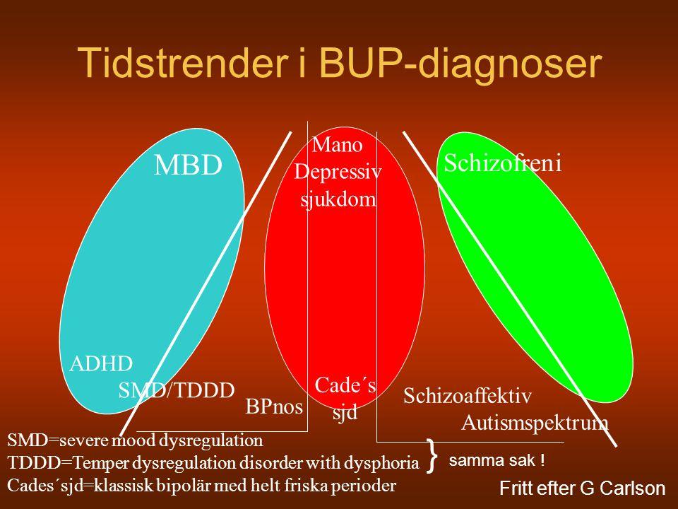 Irritabilitet sensitivt=finns hos bipolära ej specifikt=finns hos många andra Bipolär eufori/påtagligt irritabel episodisk Depression Nedstämdhet/irritabel olust Autismspektrum Socialt Kommunikation beteende Adhd ouppmärksamhet hyperaktivitet NIMH/Wash DC (Liebenluft) Episodicitet betonas Eufori/grandiositet krävs BP NOS: Duration minst 2 dagar i rad Och fulla symptom enl DSM-IV Wash-University (Geller) Lägre betoning på episod (?) Starkare betoning på symptom Eufori/grandiositet krävs och minst 2 ve mani eller 2 mån hypomani Cobystudien/ (Birmaher) Episodicitet betonas irritabilitet accepteras BP NOS: duration;4 tim/d = en dag och minst 4 dagar totalt symptom enl DSM-IV men ett färre dvs 2 resp 3 MGH/Boston (Biederman) Kontin symptom OK Enbart irritabilitet OK DSM-IV symptomlist Intermittent explosivitet Ångeststörning Trots fientlig ej affektiv Uppförande bryter regler, DSM-V: Temper Dysregulation Disorder with Dysphoria Ilskeanfall (verbalt/fysiskt) av onormal grad x3/vecka eller oftare Stämningsläget är negativt (irritabelt, ilsket, nedstämt) Duration 1+ år och max 3 månader fri emellan Debut före 10 år och har fyllt 6 år Har inte haft 2 dagar av mani (eufori + 3 B -kriterier) Sker inte enbart inom MDD, Dystymi, Bipolaritet, Förklaras inte bättre av annan störning (PDD, PTSD, Sep Ång,,) eller av organisk el toxisk påverkan Kan samtidigt ha ODD, ADHD, CD, SUD sese
