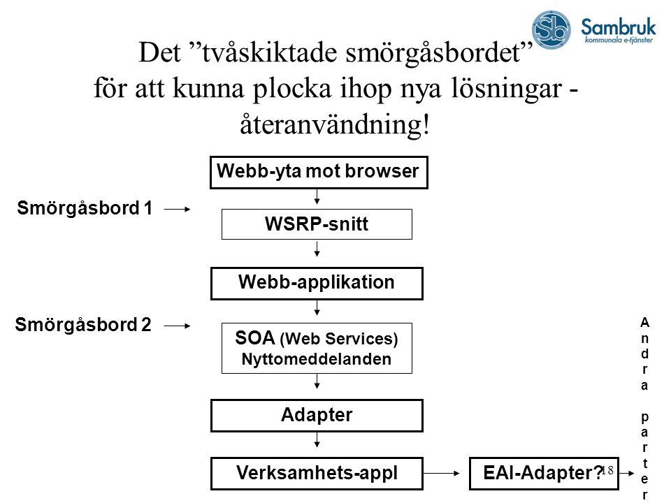 """18 Det """"tvåskiktade smörgåsbordet"""" för att kunna plocka ihop nya lösningar - återanvändning! Webb-yta mot browser WSRP-snitt Webb-applikation SOA (Web"""