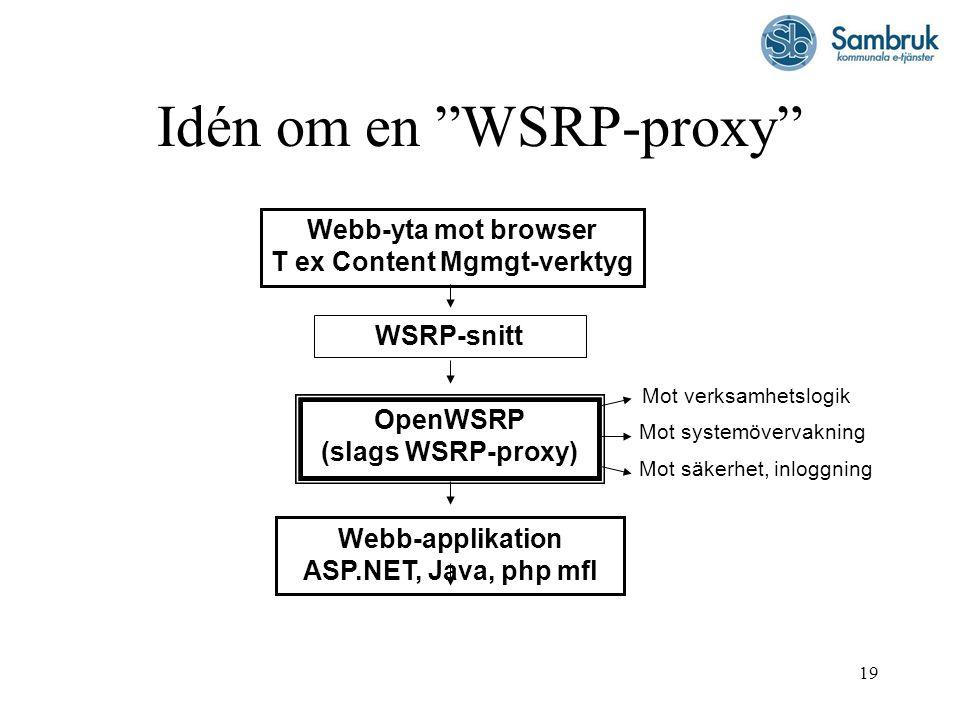"19 Idén om en ""WSRP-proxy"" Webb-yta mot browser T ex Content Mgmgt-verktyg WSRP-snitt OpenWSRP (slags WSRP-proxy) Webb-applikation ASP.NET, Java, php"