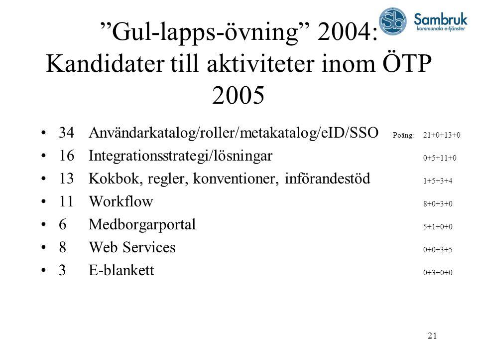 """21 """"Gul-lapps-övning"""" 2004: Kandidater till aktiviteter inom ÖTP 2005 34Användarkatalog/roller/metakatalog/eID/SSO Poäng:21+0+13+0 16Integrationsstrat"""