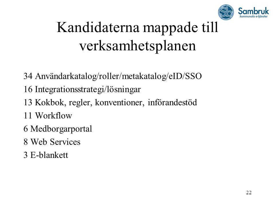 22 Kandidaterna mappade till verksamhetsplanen 34 Användarkatalog/roller/metakatalog/eID/SSO 16 Integrationsstrategi/lösningar 13 Kokbok, regler, konv