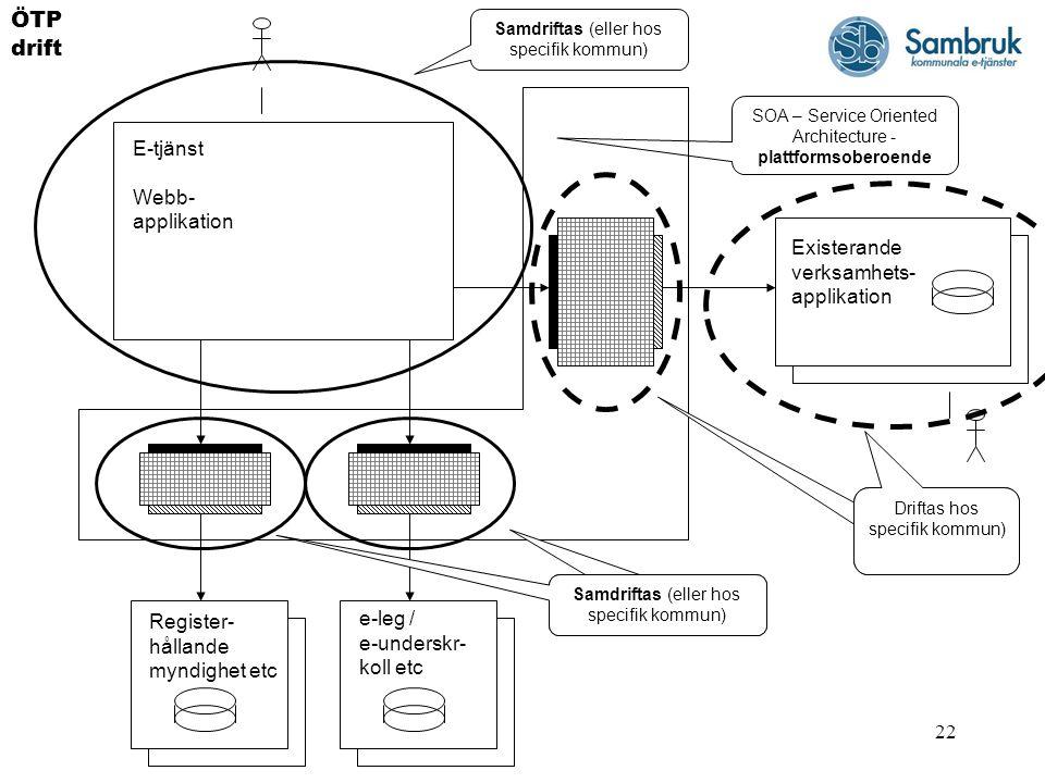22 E-tjänst Webb- applikation Register- hållande myndighet etc e-leg / e-underskr- koll etc Existerande verksamhets- applikation ÖTP drift SOA – Servi
