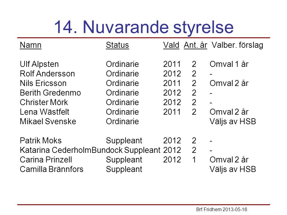 14. Nuvarande styrelse NamnStatusVald Ant. år Valber. förslag Ulf AlpstenOrdinarie20112 Omval 1 år Rolf AnderssonOrdinarie20122 - Nils EricssonOrdinar