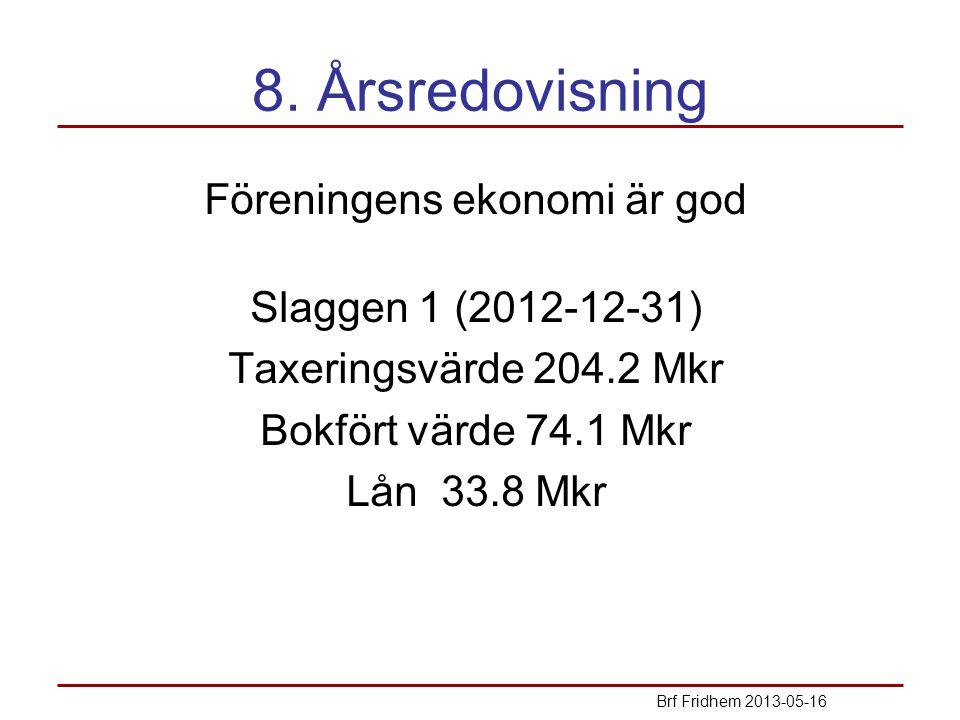 8. Årsredovisning Föreningens ekonomi är god Slaggen 1 (2012-12-31) Taxeringsvärde 204.2 Mkr Bokfört värde 74.1 Mkr Lån 33.8 Mkr Brf Fridhem 2013-05-1