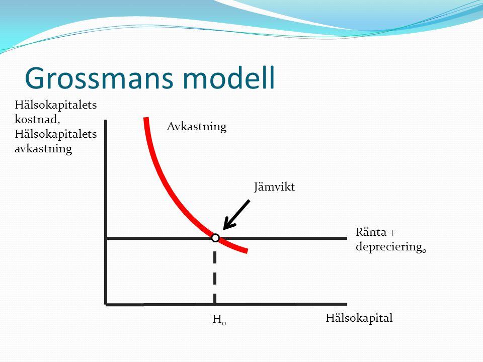Grossmans modell Hälsokapital Ränta + depreciering 0 Hälsokapitalets kostnad, Hälsokapitalets avkastning H0H0 Jämvikt Avkastning