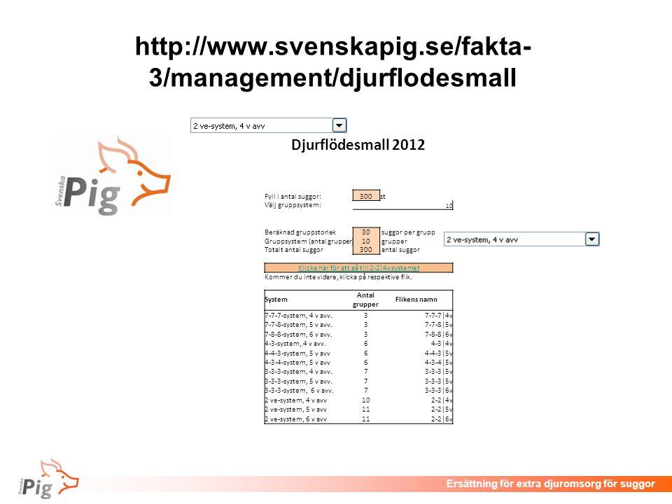 Föreläsningsrubrik / temaErsättning för extra djuromsorg för suggor http://www.svenskapig.se/fakta- 3/management/djurflodesmall Djurflödesmall 2012 Fy