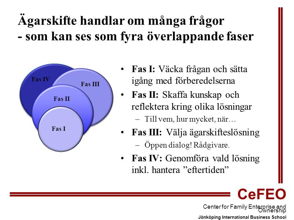 CeFEO Center for Family Enterprise and Ownership Jönköping International Business School Ägarskifte handlar om många frågor - som kan ses som fyra överlappande faser Fas I: Väcka frågan och sätta igång med förberedelserna Fas II: Skaffa kunskap och reflektera kring olika lösningar –Till vem, hur mycket, när… Fas III: Välja ägarskifteslösning –Öppen dialog.