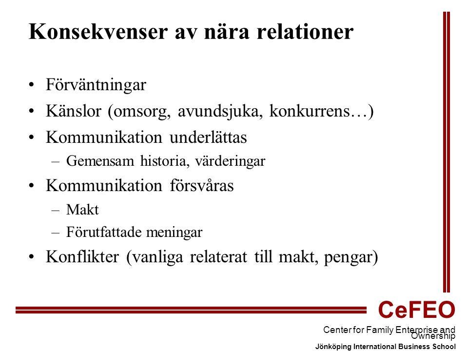CeFEO Center for Family Enterprise and Ownership Jönköping International Business School Konsekvenser av nära relationer Förväntningar Känslor (omsorg, avundsjuka, konkurrens…) Kommunikation underlättas –Gemensam historia, värderingar Kommunikation försvåras –Makt –Förutfattade meningar Konflikter (vanliga relaterat till makt, pengar)