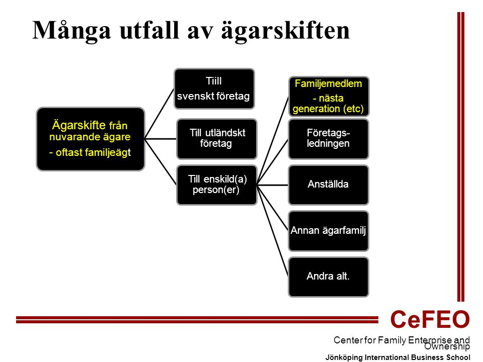CeFEO Center for Family Enterprise and Ownership Jönköping International Business School Ledarskiftesforskningen: Low ability and/or lack of motivation of potential successor(s) Failing to train potential successor(s) Conflicts/rivalries in parent-child or sibling relationships Lack of trust in the potential successor(s) Conflicts between family and nonfamily members, eg.
