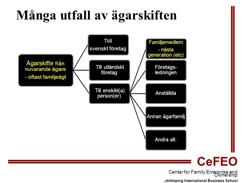 CeFEO Center for Family Enterprise and Ownership Jönköping International Business School Många utfall av ägarskiften Ägarskifte från nuvarande ägare - oftast familjeägt Tiill svenskt företag Till utländskt företag Till enskild(a) person(er) Familjemedlem - nästa generation (etc) Företags- ledningen AnställdaAnnan ägarfamiljAndra alt.