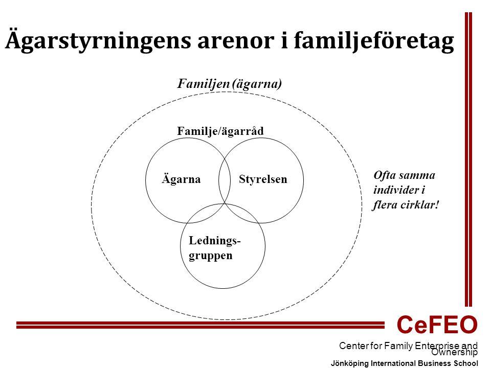 CeFEO Center for Family Enterprise and Ownership Jönköping International Business School Familjen (ägarna) Familje/ägarråd ÄgarnaStyrelsen Lednings- gruppen Ofta samma individer i flera cirklar.