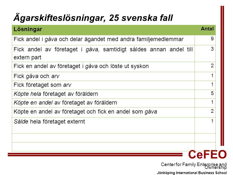 CeFEO Center for Family Enterprise and Ownership Jönköping International Business School Ägarskifteslösningar, 25 svenska fall Lösningar Antal Fick andel i gåva och delar ägandet med andra familjemedlemmar 9 Fick andel av företaget i gåva, samtidigt såldes annan andel till extern part 3 Fick en andel av företaget i gåva och löste ut syskon 2 Fick gåva och arv 1 Fick företaget som arv 1 Köpte hela företaget av föräldern 5 Köpte en andel av företaget av föräldern 1 Köpte en andel av företaget och fick en andel som gåva 2 Sålde hela företaget externt 1
