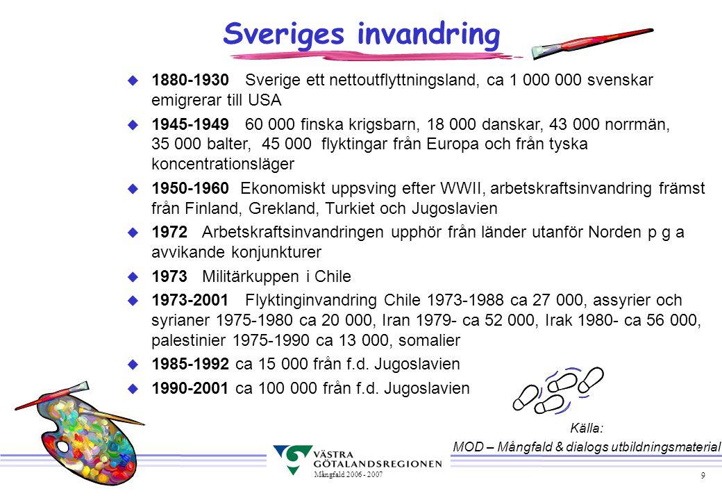 9 Mångfald 2006 - 2007 Sveriges invandring u 1880-1930 Sverige ett nettoutflyttningsland, ca 1 000 000 svenskar emigrerar till USA u 1945-1949 60 000