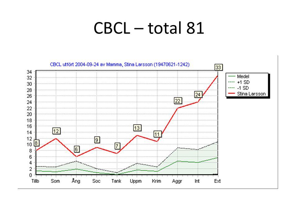 CBCL – total 81