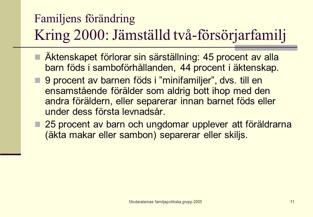 Moderaternas familjepolitiska grupp 200511 Familjens förändring Kring 2000: Jämställd två-försörjarfamilj Äktenskapet förlorar sin särställning: 45 pr