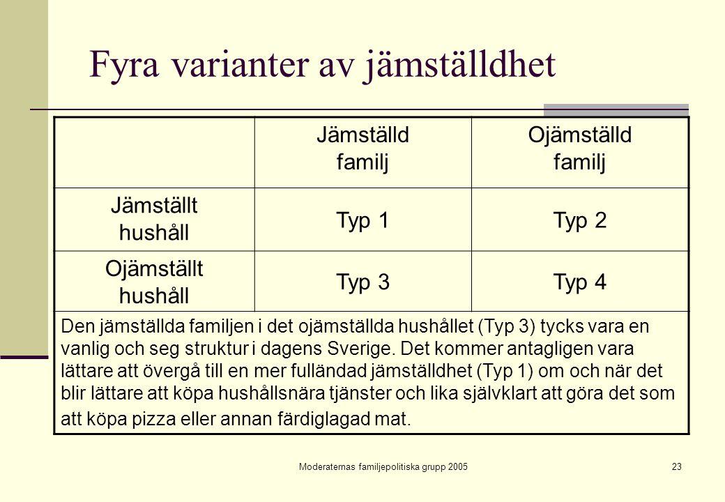 Moderaternas familjepolitiska grupp 200523 Fyra varianter av jämställdhet Jämställd familj Ojämställd familj Jämställt hushåll Typ 1Typ 2 Ojämställt h