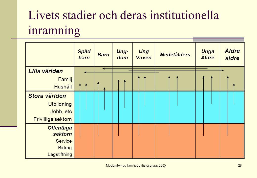 Moderaternas familjepolitiska grupp 200528 Livets stadier och deras institutionella inramning Späd barn Barn Ung- dom Ung Vuxen Medelålders Unga Äldre