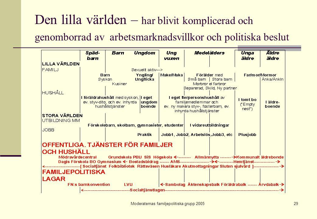 Moderaternas familjepolitiska grupp 200529 Den lilla världen – har blivit komplicerad och genomborrad av arbetsmarknadsvillkor och politiska beslut