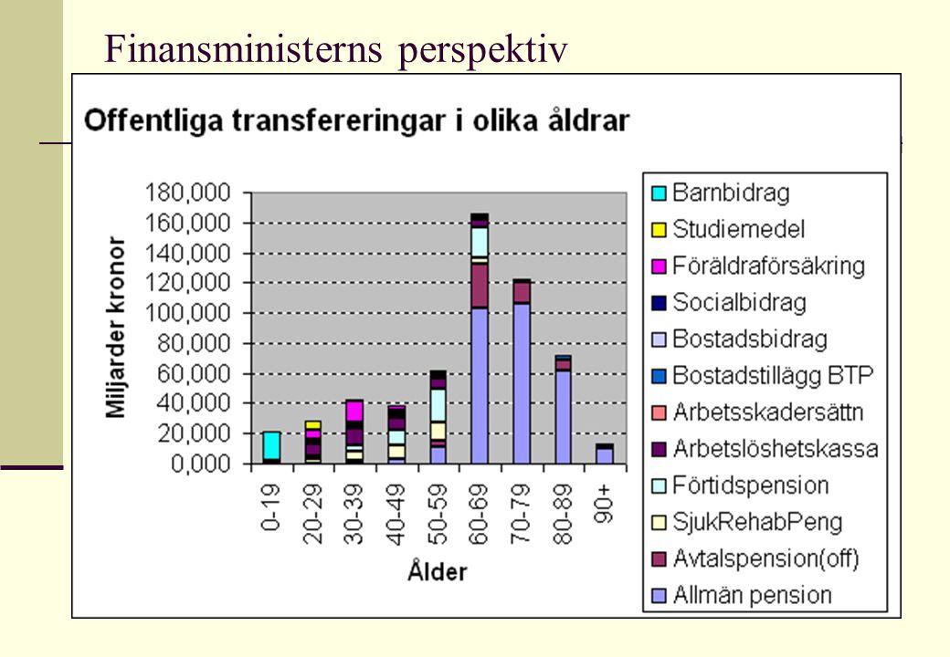 Moderaternas familjepolitiska grupp 200534 Finansministerns perspektiv