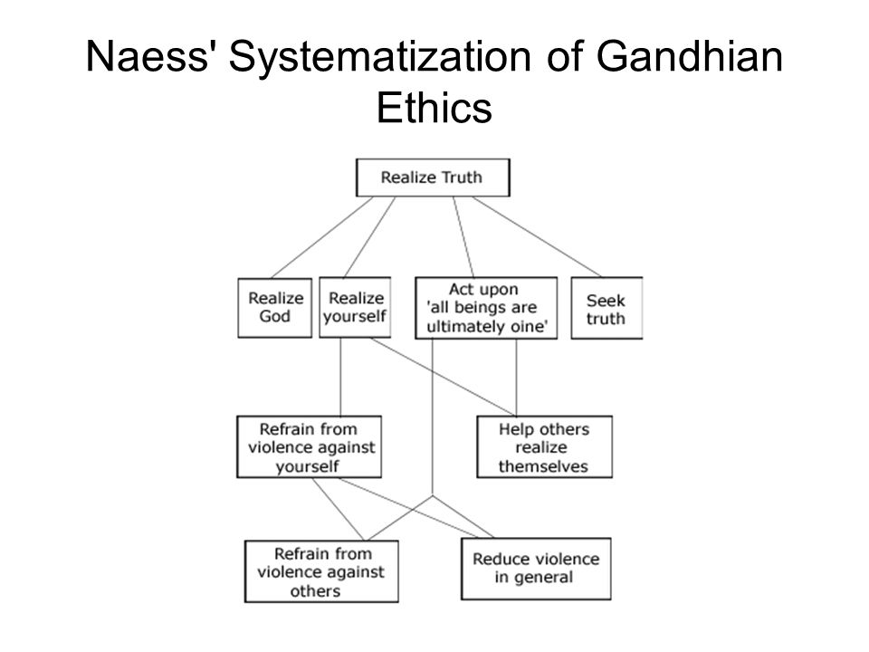 Naess' Systematization of Gandhian Ethics