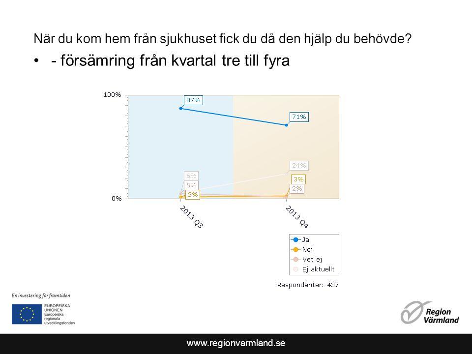 www.regionvarmland.se När du kom hem från sjukhuset fick du då den hjälp du behövde.